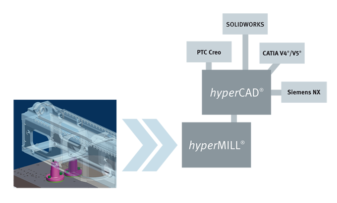 hyperCAD Interfaces